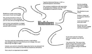 Mindfulness Map
